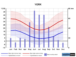 York Climate Averages And Extreme Weather Records Www