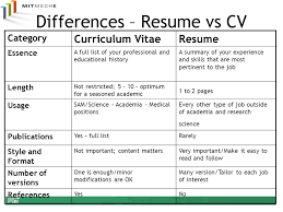Resume Vs Cv  2017 Free Resume Builder  Quotes.cosmetics27 intended for Cv  Vs Resume