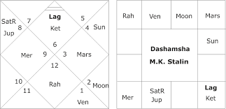 70 Ageless Rajinikanth Astrology Chart In Tamil
