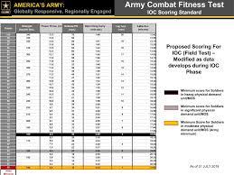 Army Score Chart Army Pt Score Chart Males Navy Bca Chart Army Pt Test Score