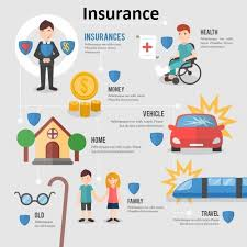 renew your existing insurance policies with ease whether it is car insurance two
