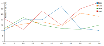 Legend In Multi Line Chart D3 Stack Overflow