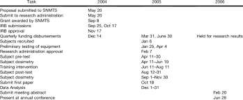 Snmts Grant Project Timeline Download Table