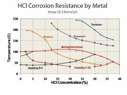 Tantalum Corrosion Resistance To Hcl Acid Corrosion Forum