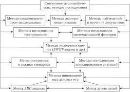 Специфические методы исследования систем управления Состав и  Специфические методы исследования управления