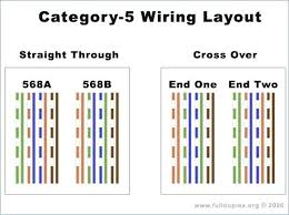 cat 5 wiring configuration quick start guide of wiring diagram \u2022 cat 5 wiring diagram wall jack b at Cat 5 Wiring Diagram Wall Jack