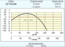 11 Hand Picked 7mm Rem Mag 150 Gr Ballistics Chart