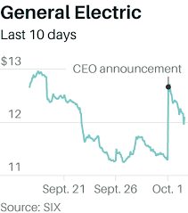 Ges Recent History Explained Through Its Stock Price Barrons