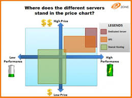 Vps Virtual Private Server Frequently Asked Questions Faq