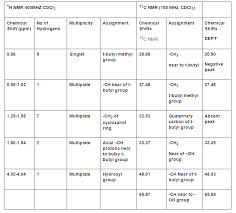 Solved The Following Tables Are 1h Nmr And 13c Nmr Spectr