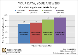 Vitamin D And Aging