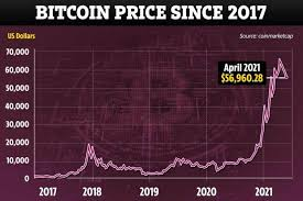 This one catalyst could send bitcoin into the stratosphere, says cryptoquant ceo: Bitcoin News Live Safemoon Records 99 Rise As Bitcoin Price Improves Following Biggest Single Day Drop For Months