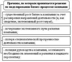 База рефератов Контрольная работа Моделирование бизнес процессов Рисунок 1 Причины по которым принимается решение по моделированию бизнес процессов Моделирование