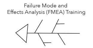 Failure Mode Failure Mode And Effects Analysis Fmea Skillsfuture Training In