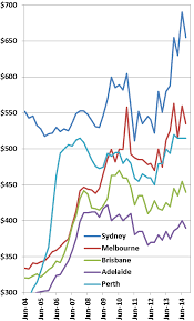 Perth Median House Price Chart Australian House Prices