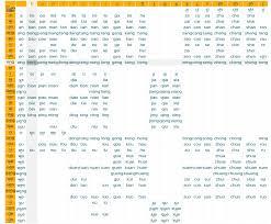 Byemonolingualism Interactive Pinyin Chart