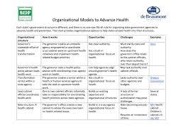 Nashp Organizational Models To Advance Health Community