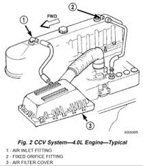 solved 08 wrangler p0455 evap purge system large leak fixya on 4 0l 6 cylinder engines a molded vacuum tube connects manifold vacuum to top of cylinder head valve cover at dash panel end