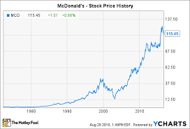Mcd Stock Quote Mesmerizing McDonald's Stock History A FastFood Success Story The Motley Fool