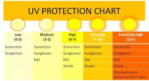 Uv Index Chart Today Uv Index Aim At Melanoma Foundation