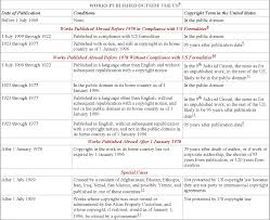 Copyright Duration Chart Copyright Terms