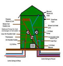 similiar gas fired furnace plans keywords wood stove blower wiring diagram get image about wiring diagram