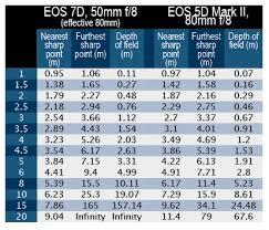 canon eos 7d vs canon eos 5d mark ii