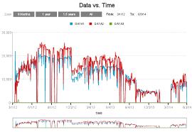 Data Visualization Gallery Zingchart