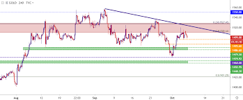 Gold Price Technical Outlook Gold Holds At Key Resistance