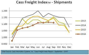 Cass Freight Index Report September Noatum Logistics