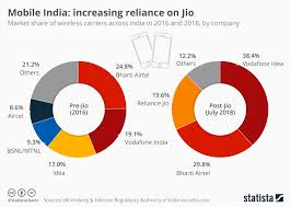 Wireless Carrier Comparison Chart 2017 Chart Mobile India Increasing Reliance On Jio Statista