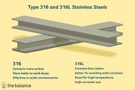 Type <b>316</b>/<b>316L Stainless Steels</b> Explained