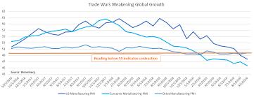Us Dollar Stock Markets Brace For Key Us Data Eu Us Trade War
