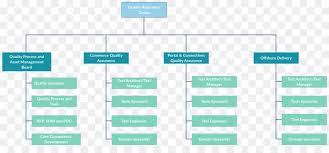 Organizational Chart Media Png Download 2340 1051 Free