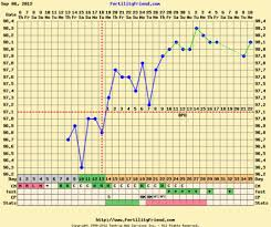 Positive Bbt Charts Post Your Bfp Charts