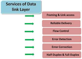 Data Link Layer Data Link Layer Javatpoint