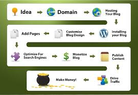 How To Create A Successful Website That Attracts Millions Of