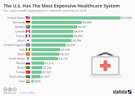 Chart The U S Has The Most Expensive Healthcare System In