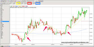 Mer Stock Chart How To Use Moving Averages Stock Market Beginners