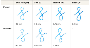 Beginners Guide To Nib Size Fountainpens