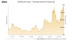 Le prix du bitcoin à sa sortie en 2009 était estimé à 0,001 dollar américain. Neuf Graphiques Bitcoin Deja Au Plus Haut De Tous Les Temps