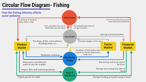 Circular Flow Diagram By Maya Gonzalez On Prezi Next