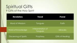 the above is an easy way to remember the gifts it is one of the ways i learned to remember them while in college i pray this will help you as