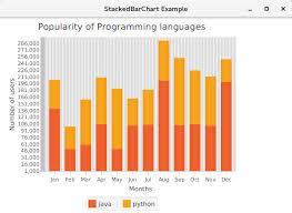 Javafx Stacked Bar Chart Javatpoint