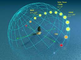 Solar Noon Chart 2 6 Lets Convert Solar Time To An Angle Eme 810 Solar