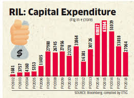 Ril Share Price Chart 2016 Will Be The Biggest Year In Reliance Industries History