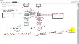 Stoichiometry Flow Chart Writing A Balanced Equation And Solving For The Unknown