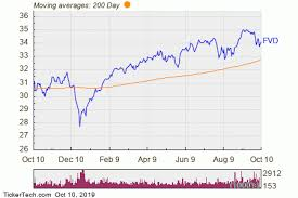 Index Fund Chart First Trust Value Line Dividend Index Fund Experiences Big
