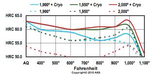 440c Heat Treat Chart 154cm Info Aks 154cm Steel