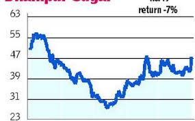 Chart Focus Dhampur Sugar Mills Buy The Hindu Businessline